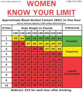 BAC chart for women